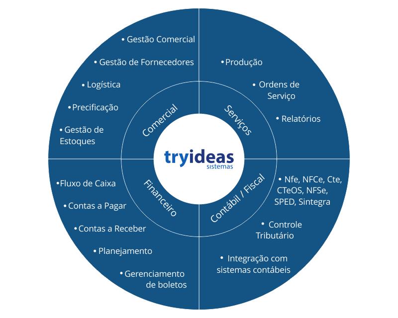 Sistemas de gestão para micro e pequenas empresas